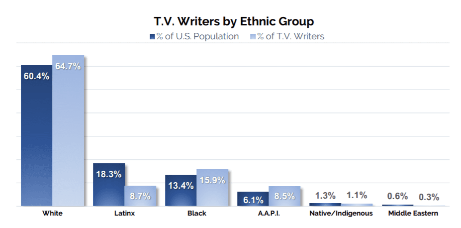 writers broken down by ethnic group